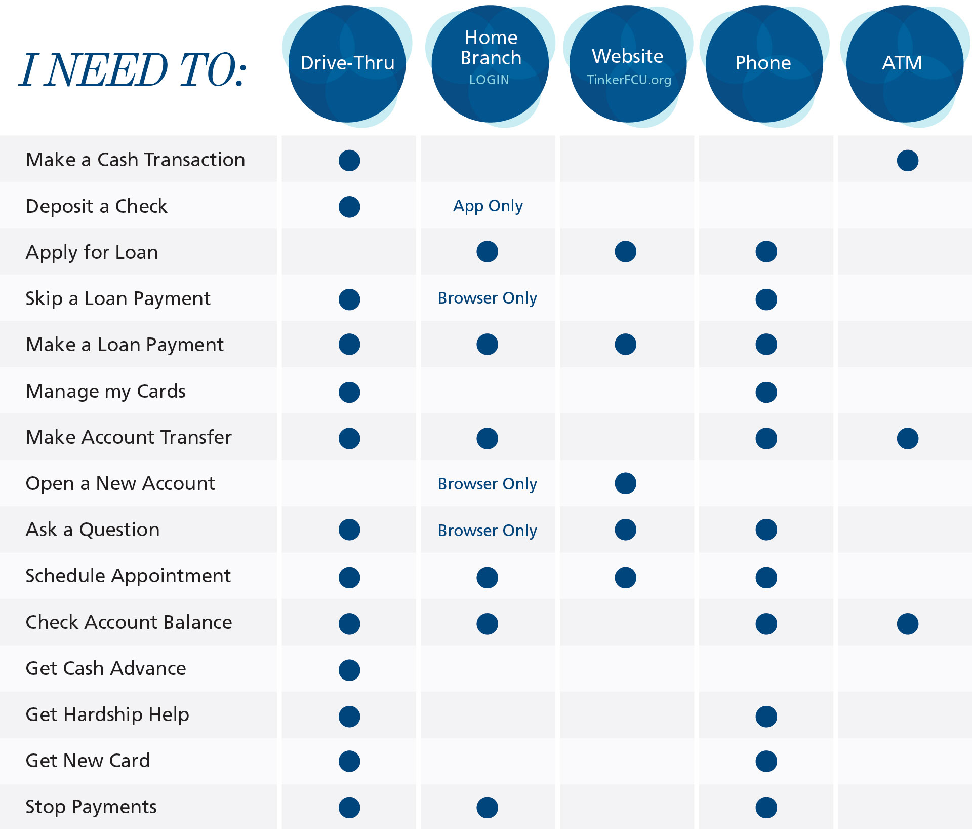 TFCU Chart of lobbyless services. Please call us for details.